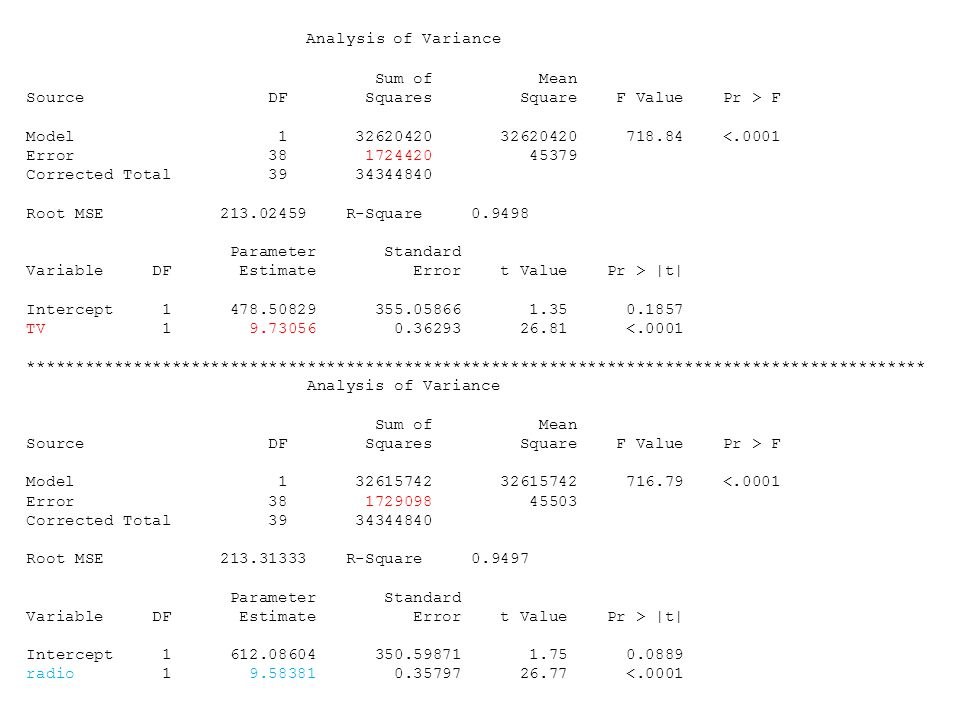 Analysis of Variance Sum of Mean Source DF Squares Square F Value Pr > F Model 1 32620420 32620420 718.84 <.0001 Error 38 1724420 45379 Corrected Total 39 34344840 Root MSE 213.02459 R-Square 0.9498 Parameter Standard Variable DF Estimate Error t Value Pr > |t| Intercept 1 478.50829 355.05866 1.35 0.1857 TV 1 9.73056 0.36293 26.81 <.0001 ********************************************************************************************* Analysis of Variance Sum of Mean Source DF Squares Square F Value Pr > F Model 1 32615742 32615742 716.79 <.0001 Error 38 1729098 45503 Corrected Total 39 34344840 Root MSE 213.31333 R-Square 0.9497 Parameter Standard Variable DF Estimate Error t Value Pr > |t| Intercept 1 612.08604 350.59871 1.75 0.0889 radio 1 9.58381 0.35797 26.77 <.0001