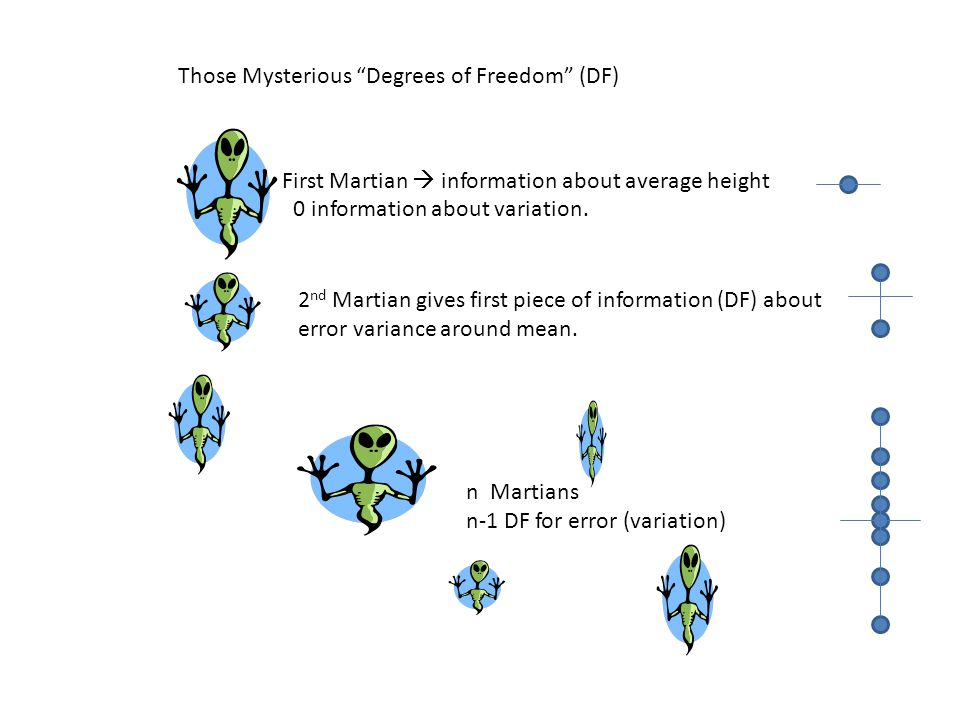 """Those Mysterious """"Degrees of Freedom"""" (DF) First Martian  information about average height 0 information about variation. 2 nd Martian gives first pi"""