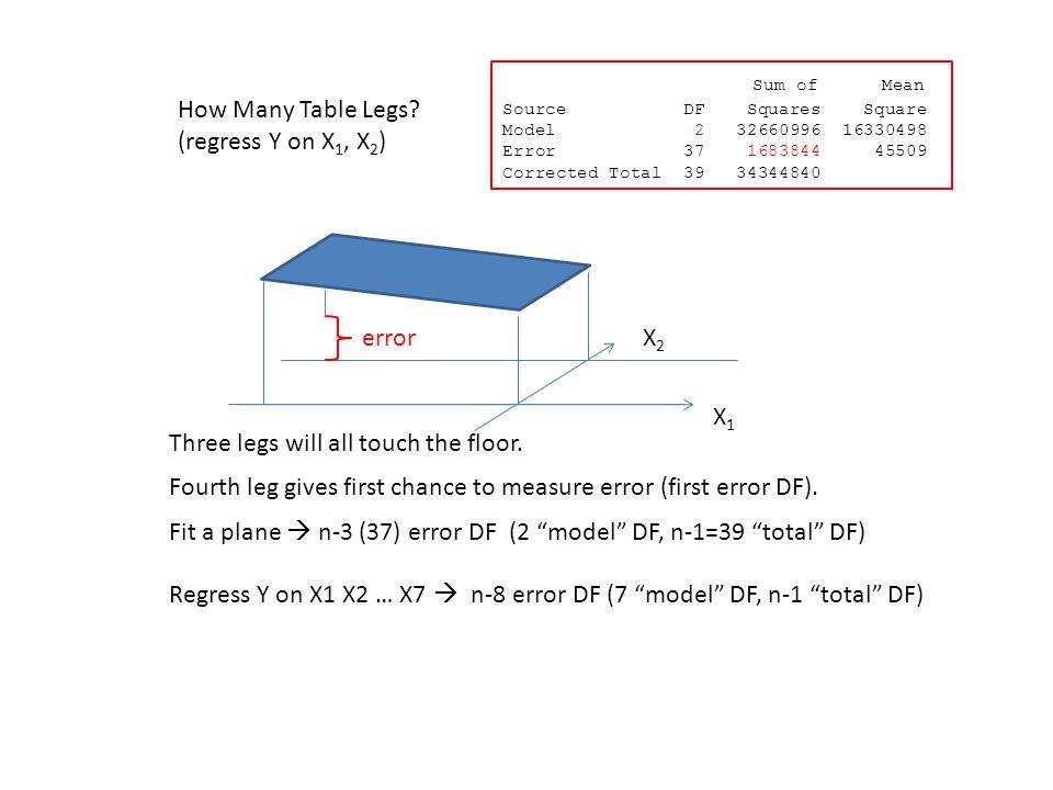 """How Many Table Legs? (regress Y on X 1, X 2 ) X1X1 X2X2 error Fit a plane  n-3 (37) error DF (2 """"model"""" DF, n-1=39 """"total"""" DF) Regress Y on X1 X2 … X"""