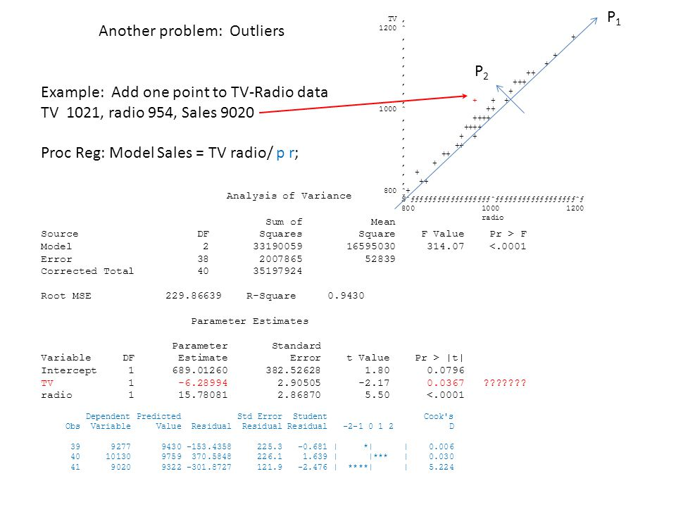 Another problem: Outliers Example: Add one point to TV-Radio data TV 1021, radio 954, Sales 9020 Proc Reg: Model Sales = TV radio/ p r; Analysis of Variance Sum of Mean Source DF Squares Square F Value Pr > F Model 2 33190059 16595030 314.07 <.0001 Error 38 2007865 52839 Corrected Total 40 35197924 Root MSE 229.86639 R-Square 0.9430 Parameter Estimates Parameter Standard Variable DF Estimate Error t Value Pr > |t| Intercept 1 689.01260 382.52628 1.80 0.0796 TV 1 -6.28994 2.90505 -2.17 0.0367 ??????.