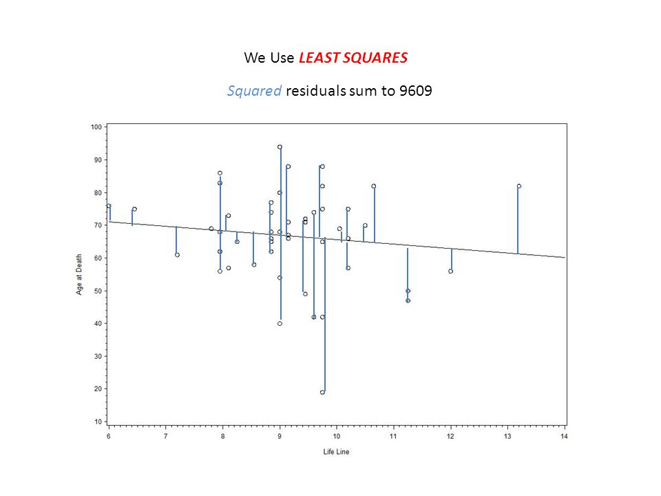 We Use LEAST SQUARES Squared residuals sum to 9609