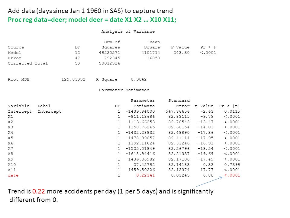 Add date (days since Jan 1 1960 in SAS) to capture trend Proc reg data=deer; model deer = date X1 X2 … X10 X11; Analysis of Variance Sum of Mean Source DF Squares Square F Value Pr > F Model 12 49220571 4101714 243.30 <.0001 Error 47 792345 16858 Corrected Total 59 50012916 Root MSE 129.83992 R-Square 0.9842 Parameter Estimates Parameter Standard Variable Label DF Estimate Error t Value Pr > |t| Intercept Intercept 1 -1439.94000 547.36656 -2.63 0.0115 X1 1 -811.13686 82.83115 -9.79 <.0001 X2 1 -1113.66253 82.70543 -13.47 <.0001 X3 1 -1158.76265 82.60154 -14.03 <.0001 X4 1 -1432.28832 82.49890 -17.36 <.0001 X5 1 -1478.99057 82.41114 -17.95 <.0001 X6 1 -1392.11624 82.33246 -16.91 <.0001 X7 1 -1525.01849 82.26796 -18.54 <.0001 X8 1 -1618.94416 82.21337 -19.69 <.0001 X9 1 -1436.86982 82.17106 -17.49 <.0001 X10 1 27.42792 82.14183 0.33 0.7399 X11 1 1459.50226 82.12374 17.77 <.0001 date 1 0.22341 0.03245 6.88 <.0001 Trend is 0.22 more accidents per day (1 per 5 days) and is significantly different from 0.