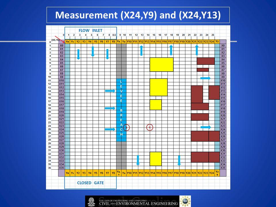 Measurement (X24,Y9) and (X24,Y13)