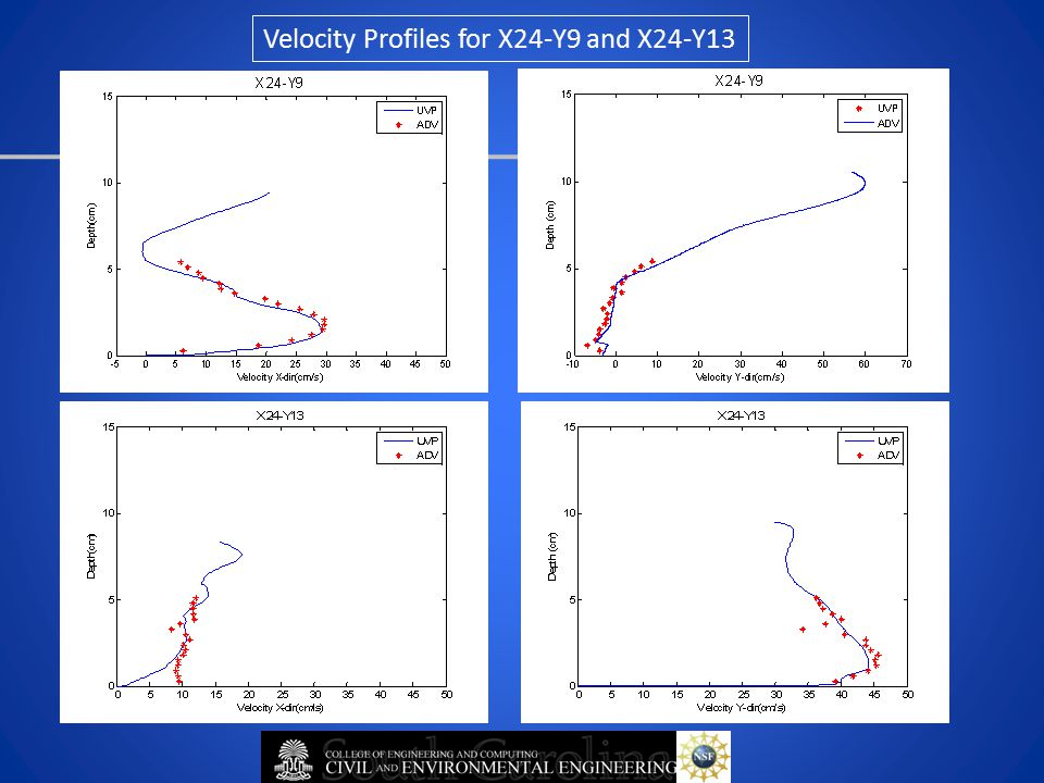Velocity Profiles for X24-Y9 and X24-Y13