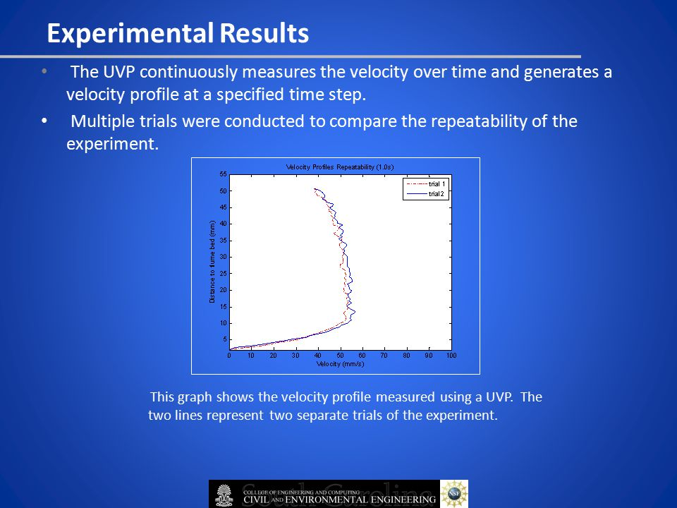 Experimental Results The UVP continuously measures the velocity over time and generates a velocity profile at a specified time step.