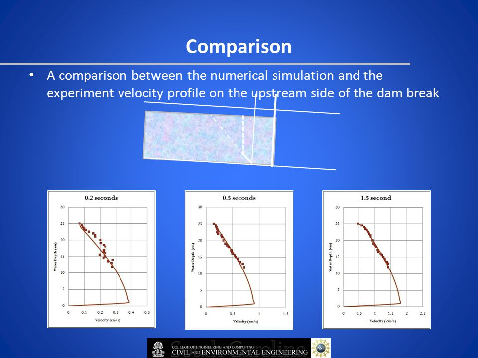 Comparison A comparison between the numerical simulation and the experiment velocity profile on the upstream side of the dam break