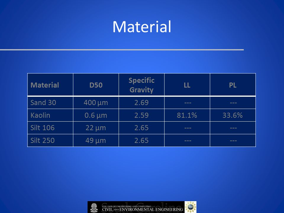 MaterialD50 Specific Gravity LLPL Sand 30400 μm2.69 --- Kaolin0.6 μm2.5981.1%33.6% Silt 10622 μm2.65 --- Silt 25049 μm2.65 --- Material