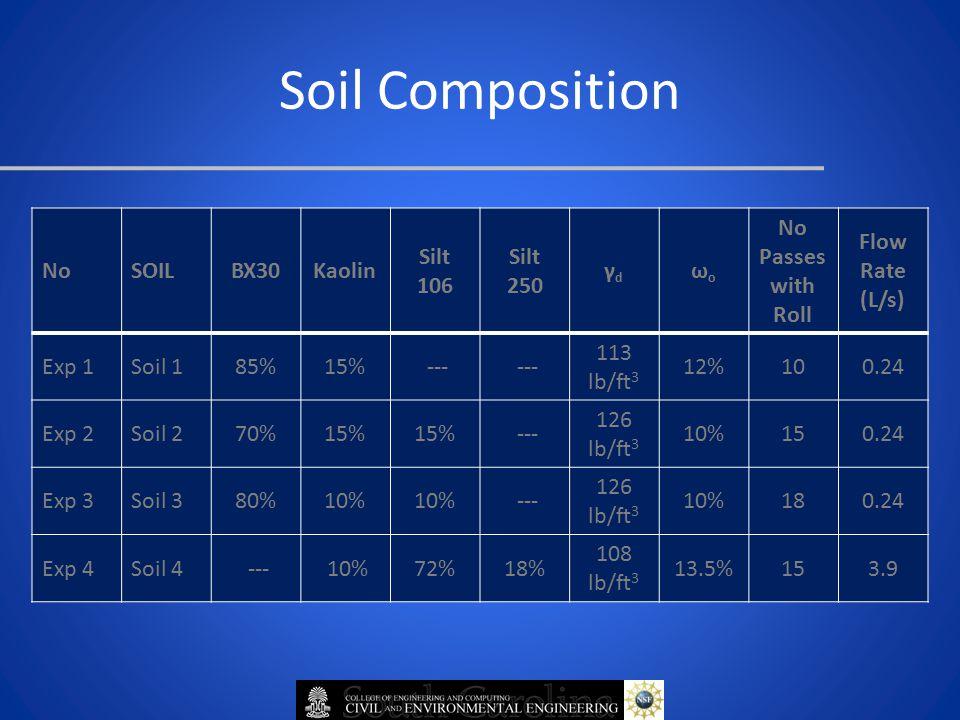 Soil Composition NoSOILBX30Kaolin Silt 106 Silt 250 γdγd ωoωo No Passes with Roll Flow Rate (L/s) Exp 1Soil 185%15% --- 113 lb/ft 3 12%100.24 Exp 2Soil 270%15% --- 126 lb/ft 3 10%150.24 Exp 3Soil 380%10% --- 126 lb/ft 3 10%180.24 Exp 4Soil 4 --- 10%72%18% 108 lb/ft 3 13.5%153.9