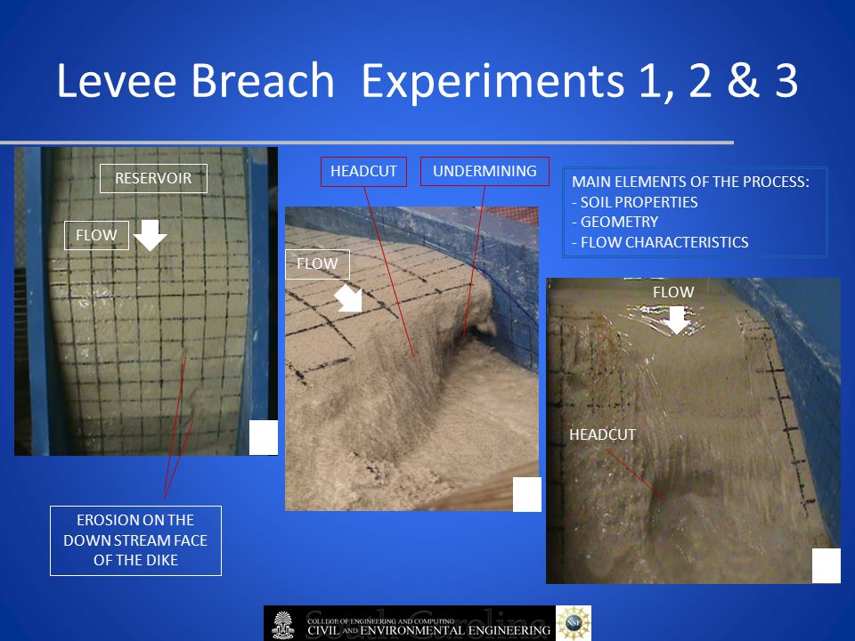 Levee Breach Experiments 1, 2 & 3 1 2 3 EROSION ON THE DOWN STREAM FACE OF THE DIKE HEADCUT UNDERMINING RESERVOIR FLOW MAIN ELEMENTS OF THE PROCESS: - SOIL PROPERTIES - GEOMETRY - FLOW CHARACTERISTICS