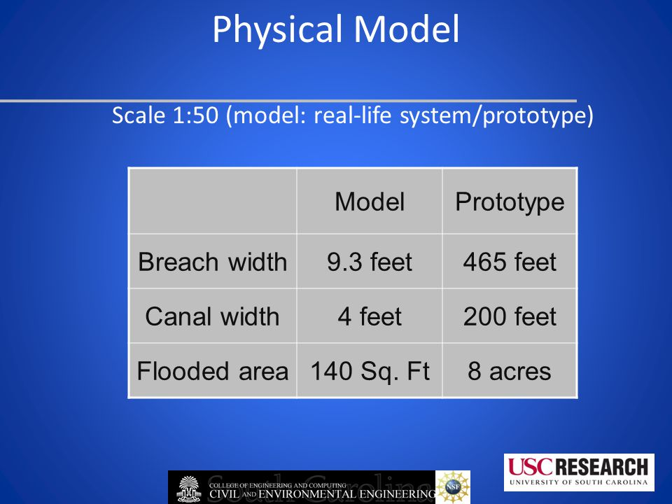 Physical Model Scale 1:50 (model: real-life system/prototype) ModelPrototype Breach width9.3 feet465 feet Canal width4 feet200 feet Flooded area140 Sq.