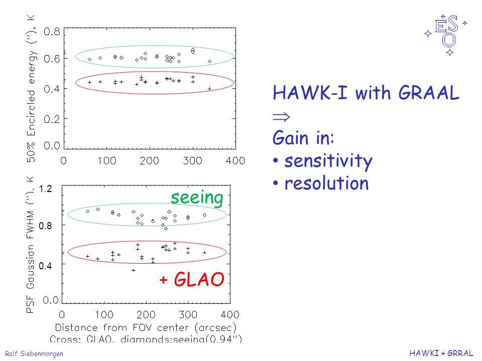 Ralf Siebenmorgen HAWKI + GRRAL + GLAO seeing HAWK-I with GRAAL  Gain in: sensitivity resolution 1.2 0.8 0.4