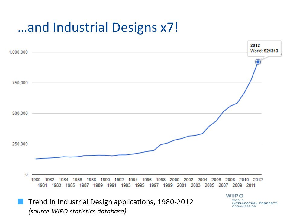 …and Industrial Designs x7! Trend in Industrial Design applications, 1980-2012 (source WIPO statistics database)