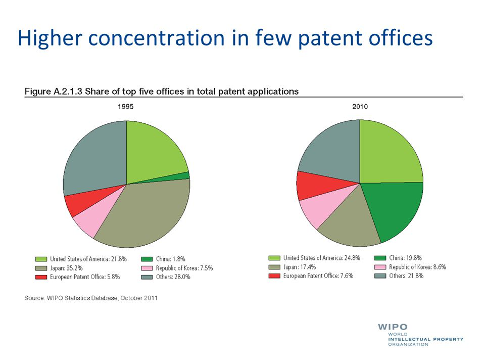 Higher concentration in few patent offices