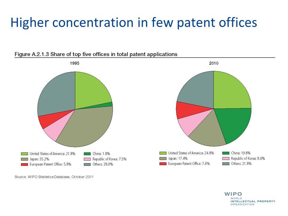 Few countries originate most patent filings Main origins of PCT applications (2013) (source WIPO statistics database)