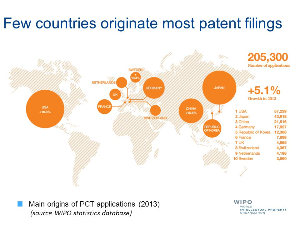 Few countries originate most patent filings Main origins of PCT applications (2013) (source WIPO statistics database)