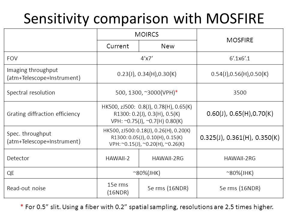 Sensitivity comparison with MOSFIRE MOIRCS MOSFIRE CurrentNew FOV4'x7'6'.1x6'.1 Imaging throughput (atm+Telescope+Instrument) 0.23(J), 0.34(H),0.30(K)
