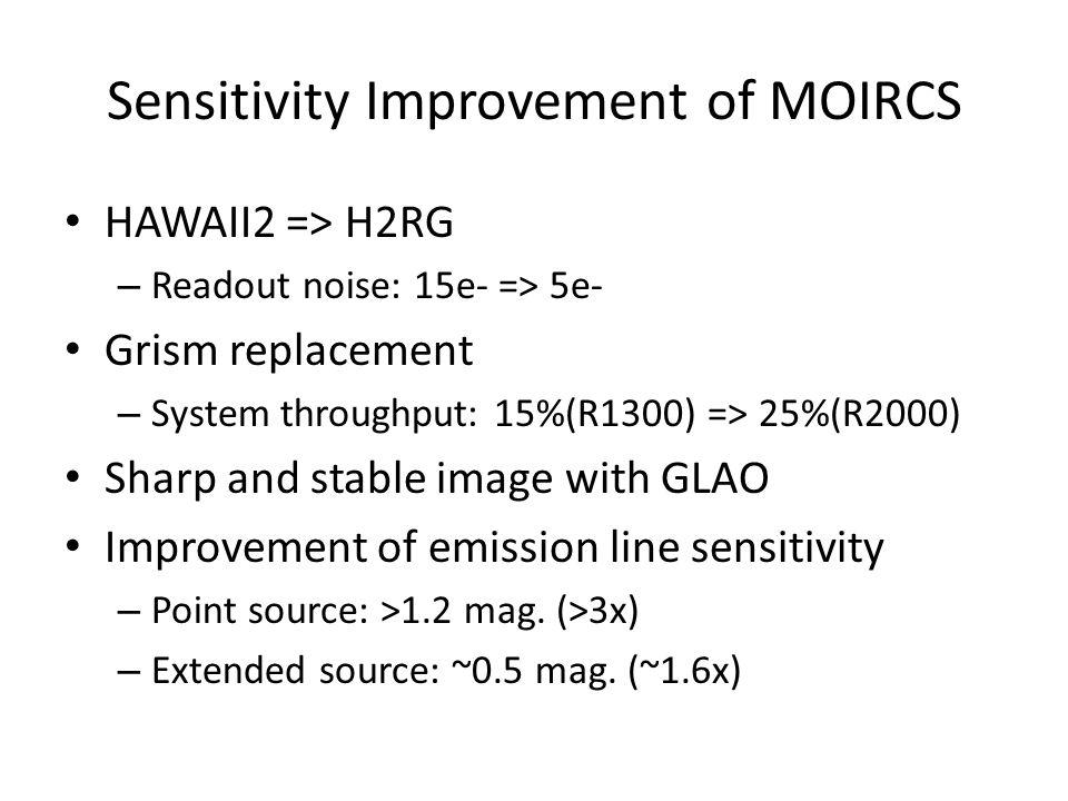 Sensitivity Improvement of MOIRCS HAWAII2 => H2RG – Readout noise: 15e- => 5e- Grism replacement – System throughput: 15%(R1300) => 25%(R2000) Sharp a