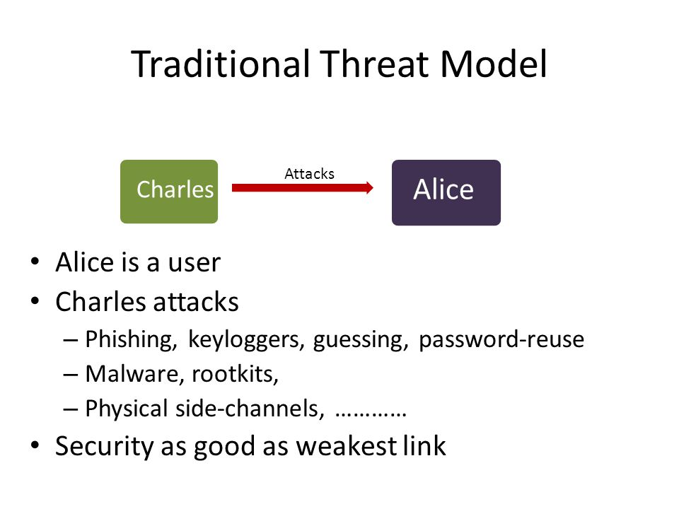 Traditional Threat Model Alice is a user Charles attacks – Phishing, keyloggers, guessing, password-reuse – Malware, rootkits, – Physical side-channels, ………… Security as good as weakest link Charles Alice Attacks Charles