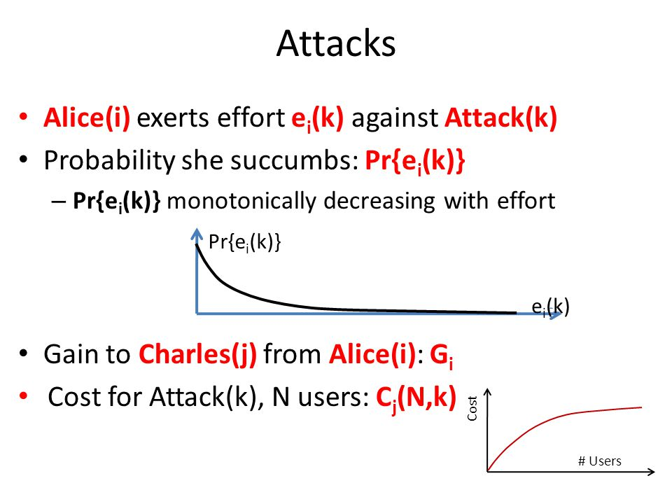 Attacks Alice(i) exerts effort e i (k) against Attack(k) Probability she succumbs: Pr{e i (k)} – Pr{e i (k)} monotonically decreasing with effort Gain to Charles(j) from Alice(i): G i Cost for Attack(k), N users: C j (N,k) Pr{e i (k)} e i (k) # Users Cost