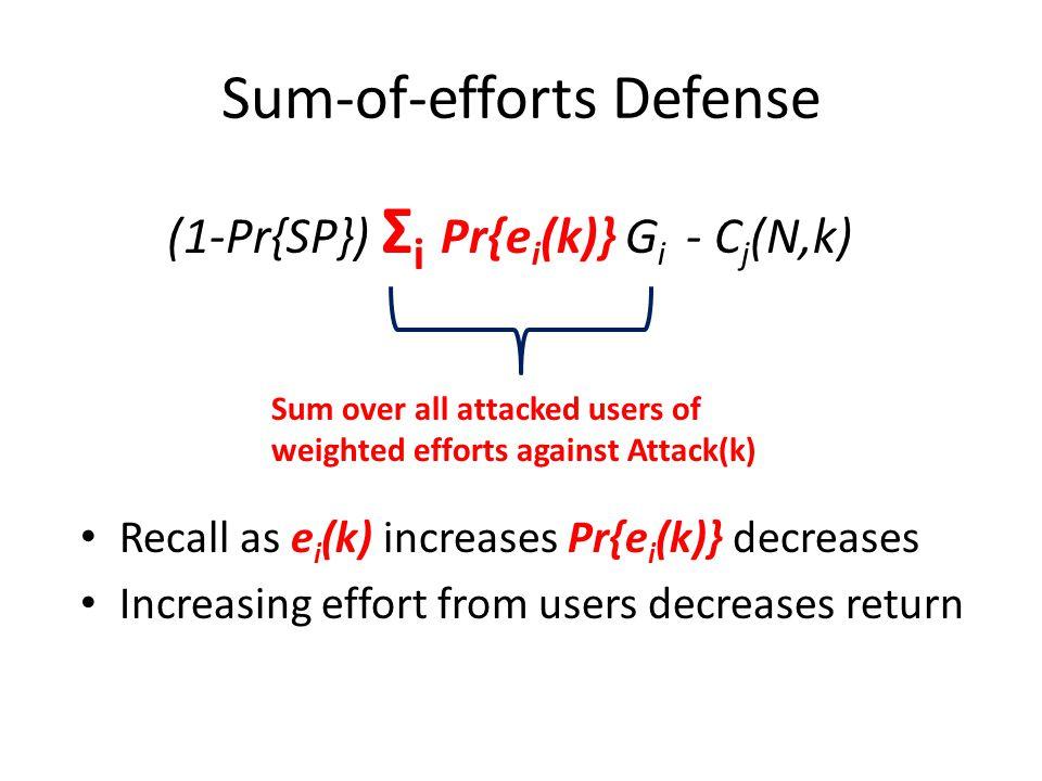 Followed by Best-Shot Defense (1-Pr{SP}) Σ i Pr{e i (k)} G i - C j (N,k) Fraud detection at Service Provider: Charles(j) must evade all detection measures