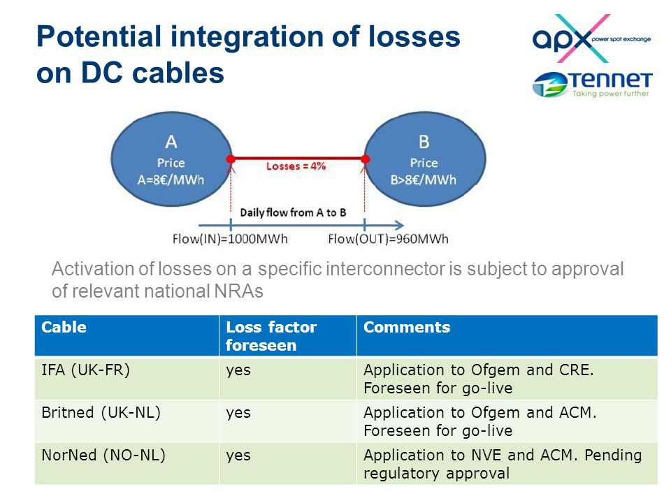 Potential integration of losses on DC cables Activation of losses on a specific interconnector is subject to approval of relevant national NRAs 10 Cab