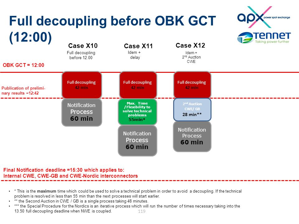 Full decoupling before OBK GCT (12:00) 119 Notification Process 60 min Notification Process 60 min Notification Process 60 min OBK GCT = 12:00 Final Notification deadline =15:30 which applies to: Internal CWE, CWE-GB and CWE-Nordic interconnectors Publication of prelimi- nary results =12:42 * This is the maximum time which could be used to solve a technical problem in order to avoid a decoupling.