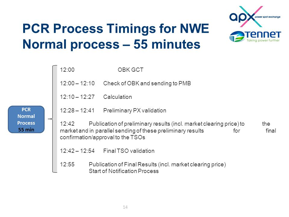 PCR Process Timings for NWE Normal process – 55 minutes 14 12:00OBK GCT 12:00 – 12:10 Check of OBK and sending to PMB 12:10 – 12:27Calculation 12:28 –