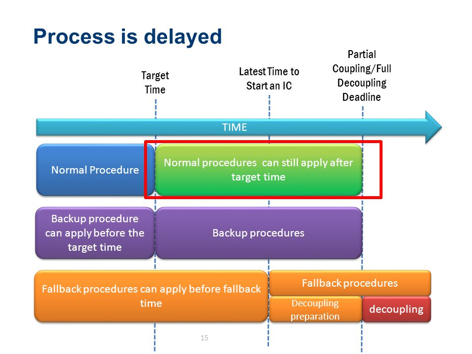 Process is delayed 15 Partial Coupling/Full Decoupling Deadline Target Time Latest Time to Start an IC TIME Normal Procedure Normal procedures can still apply after target time Backup procedure can apply before the target time Backup procedures Fallback procedures can apply before fallback time Fallback procedures Decoupling preparation decoupling