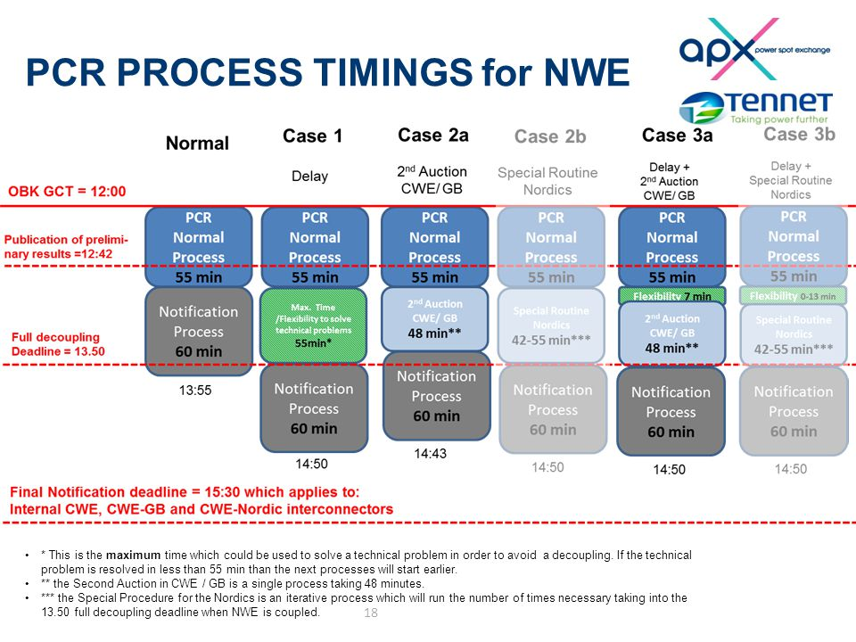 PCR PROCESS TIMINGS for NWE 18 * This is the maximum time which could be used to solve a technical problem in order to avoid a decoupling.