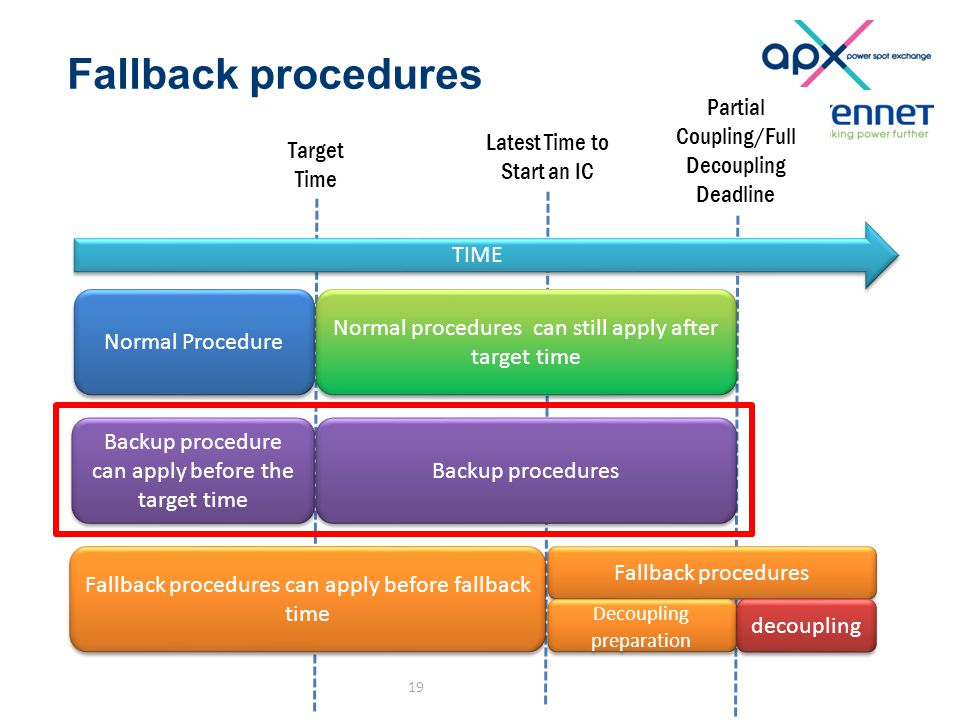 Fallback procedures 19 Partial Coupling/Full Decoupling Deadline Target Time Latest Time to Start an IC TIME Normal Procedure Normal procedures can still apply after target time Backup procedure can apply before the target time Backup procedures Fallback procedures can apply before fallback time Fallback procedures Decoupling preparation decoupling