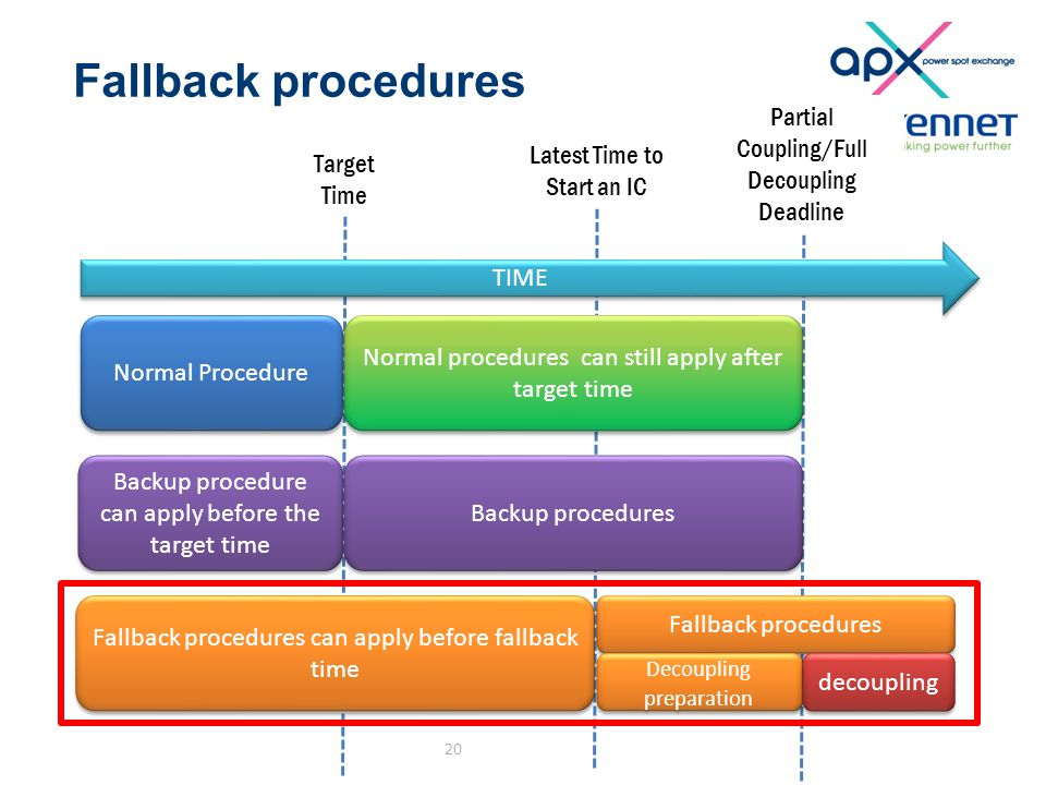 Fallback procedures 20 Partial Coupling/Full Decoupling Deadline Target Time Latest Time to Start an IC TIME Normal Procedure Normal procedures can still apply after target time Backup procedure can apply before the target time Backup procedures Fallback procedures can apply before fallback time Fallback procedures Decoupling preparation decoupling