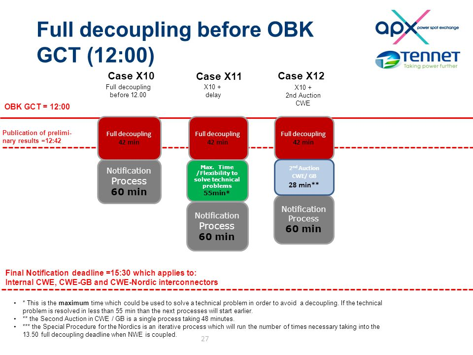 Full decoupling before OBK GCT (12:00) 27 Notification Process 60 min Notification Process 60 min Notification Process 60 min OBK GCT = 12:00 Final Notification deadline =15:30 which applies to: Internal CWE, CWE-GB and CWE-Nordic interconnectors Publication of prelimi- nary results =12:42 * This is the maximum time which could be used to solve a technical problem in order to avoid a decoupling.