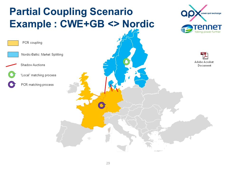 "Partial Coupling Scenario Example : CWE+GB <> Nordic 29 PCR coupling Nordic-Baltic: Market Splitting Shadow Auctions ""Local"" matching process PCR matc"