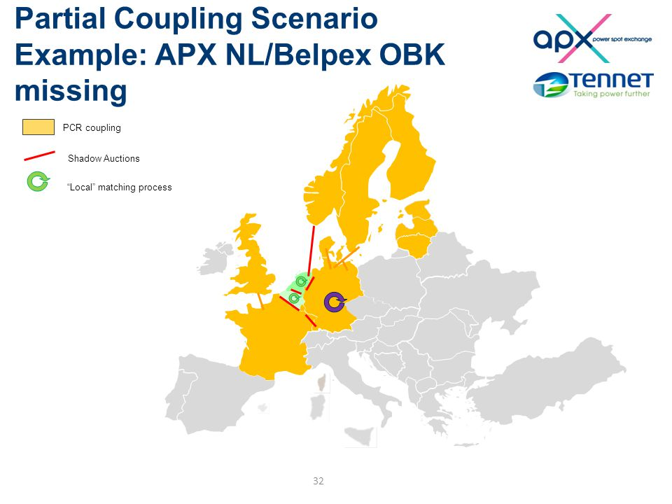 Partial Coupling Scenario Example: APX NL/Belpex OBK missing 32 PCR coupling Shadow Auctions Local matching process