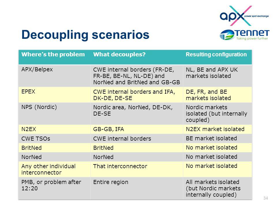 Decoupling scenarios 34