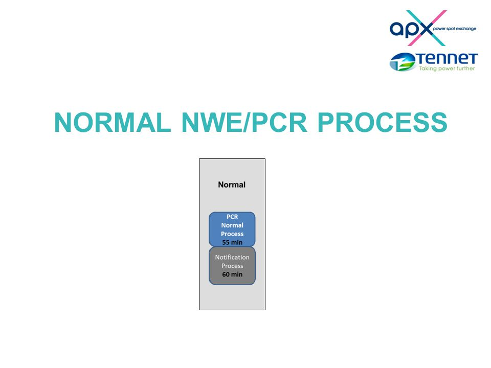 NORMAL NWE/PCR PROCESS
