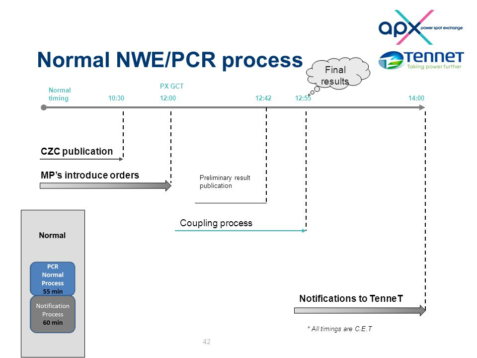 Normal NWE/PCR process 42 10:3012:00 CZC publication MP's introduce orders 12:55 Coupling process PX GCT Normal timing 14:00 Notifications to TenneT 1