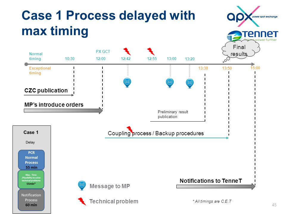 Case 1 Process delayed with max timing 10:3012:0012:55 Coupling process / Backup procedures PX GCT Normal timing 15:00 12:42 Preliminary result public