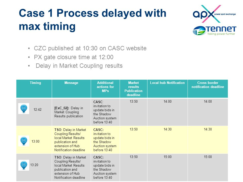 Case 1 Process delayed with max timing CZC published at 10:30 on CASC website PX gate closure time at 12:00 Delay in Market Coupling results TimingMes