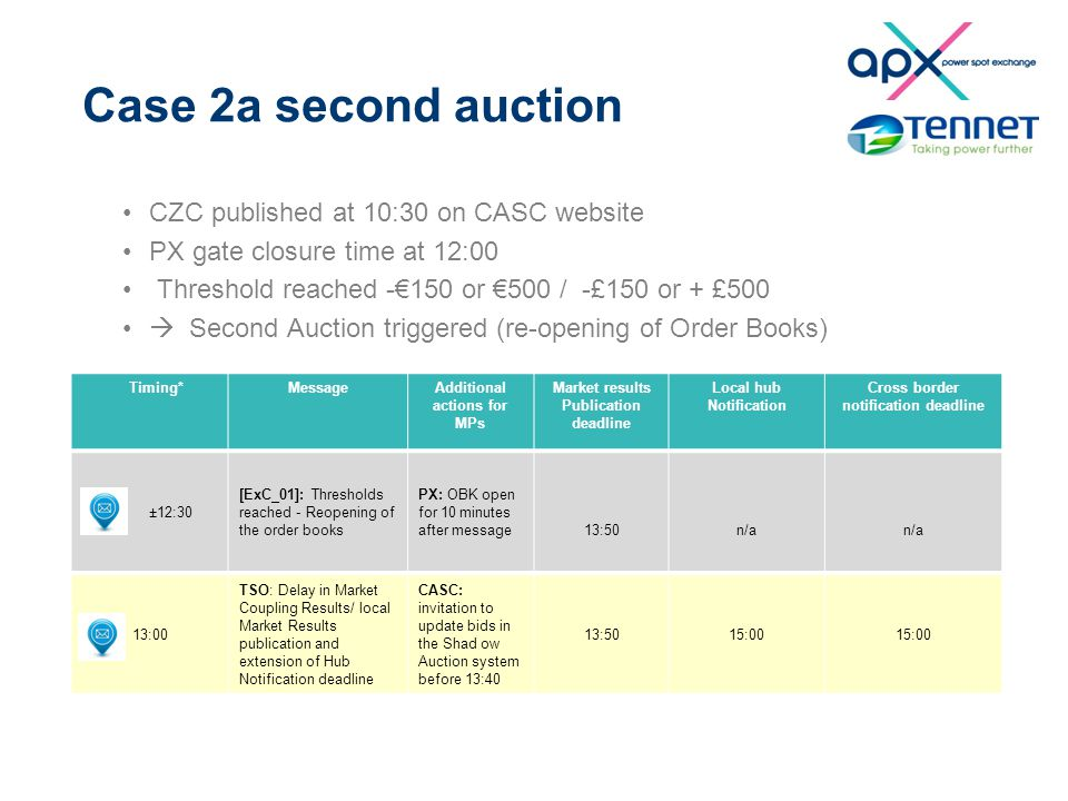 Case 2a second auction CZC published at 10:30 on CASC website PX gate closure time at 12:00 Threshold reached -€150 or €500 / -£150 or + £500  Second Auction triggered (re-opening of Order Books) Timing*MessageAdditional actions for MPs Market results Publication deadline Local hub Notification Cross border notification deadline ±12:30 [ExC_01]: Thresholds reached - Reopening of the order books PX: OBK open for 10 minutes after message13:50n/a 13:00 TSO: Delay in Market Coupling Results/ local Market Results publication and extension of Hub Notification deadline CASC: invitation to update bids in the Shad ow Auction system before 13:40 13:5015:00