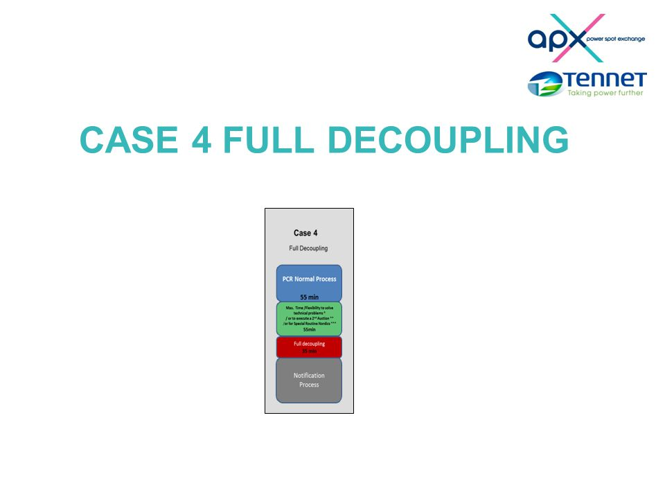 CASE 4 FULL DECOUPLING