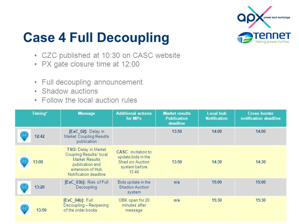 Case 4 Full Decoupling CZC published at 10:30 on CASC website PX gate closure time at 12:00 Full decoupling announcement Shadow auctions Follow the local auction rules Timing*MessageAdditional actions for MPs Market results Publication deadline Local hub Notification Cross border notification deadline 12:42 [ExC_02]: Delay in Market Coupling Results publication 13:5014:00 13:00 TSO: Delay in Market Coupling Results/ local Market Results publication and extension of Hub Notification deadline CASC: invitation to update bids in the Shad ow Auction system before 13:40 13:5014:30 13:20 [ExC_03b]: Risk of Full Decoupling Bids update in the Shadow Auction system n/a15:00 13:50 [ExC_04b]: Full Decoupling – Reopening of the order books OBK open for 20 minutes after message n/a15:30