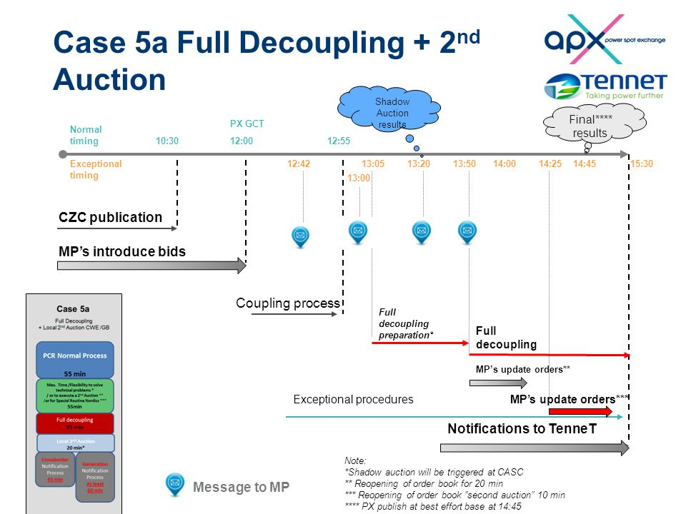 Case 5a Full Decoupling + 2 nd Auction 10:3012:00 CZC publication MP's introduce bids 12:55 13:50 PX GCT Normal timing Exceptional timing 15:3013:05 Full decoupling preparation* Full decoupling Exceptional procedures 13:2012:42 Notifications to TenneT MP's update orders** Shadow Auction results Note: *Shadow auction will be triggered at CASC ** Reopening of order book for 20 min *** Reopening of order book second auction 10 min **** PX publish at best effort base at 14:45 14:00 MP's update orders*** 14:2514:45 Final**** results Coupling process Message to MP 13:00