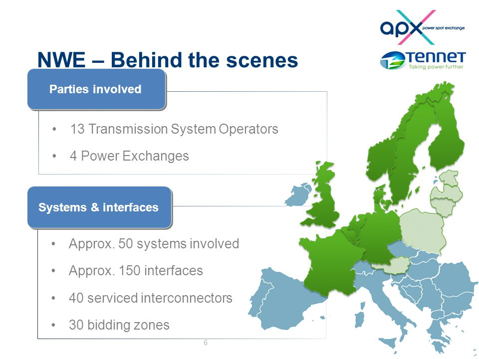 NWE – Behind the scenes 6 13 Transmission System Operators 4 Power Exchanges Approx.