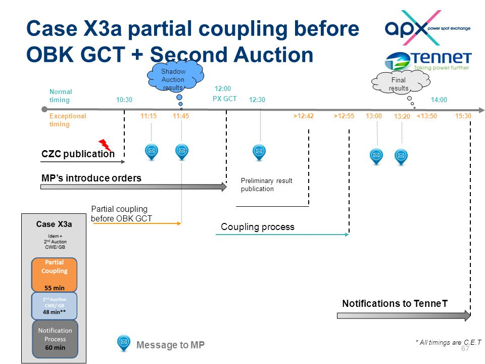 Case X3a partial coupling before OBK GCT + Second Auction 10:30 12:00 PX GCT Normal timing Exceptional timing Shadow Auction results CZC publication MP's introduce orders Message to MP 11:1511:45 Coupling process 14:00 Notifications to TenneT Preliminary result publication * All timings are C.E.T >12:42>12:5515:30 12:30 13:00<13:50 Final results 13:20 Partial coupling before OBK GCT 67