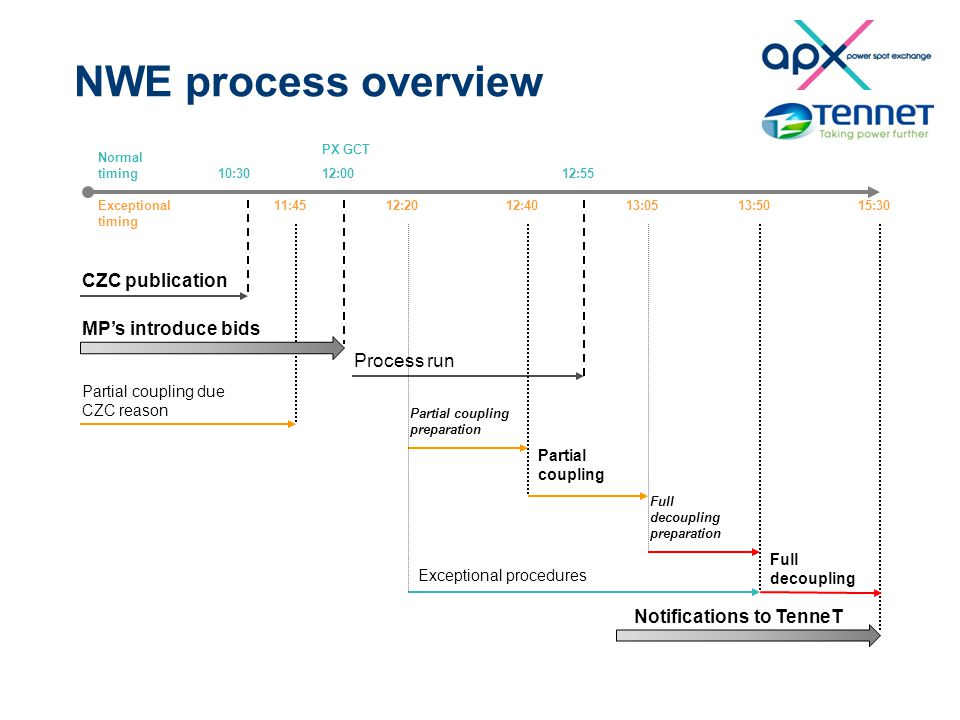 NWE process overview 10:3012:00 15:30 CZC publication MP's introduce bids Exceptional procedures 12:55 13:50 Process run Full decoupling preparation Full decoupling PX GCT 13:05 Partial coupling preparation Partial coupling 12:4012:2011:45 Partial coupling due CZC reason Normal timing Exceptional timing Notifications to TenneT