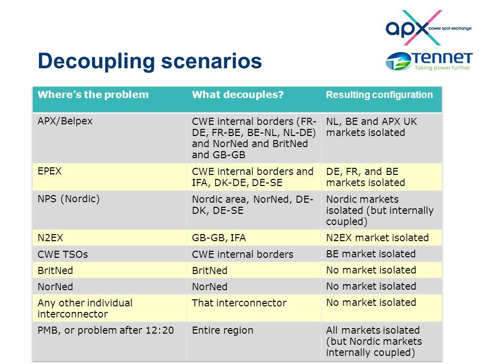 Decoupling scenarios 77