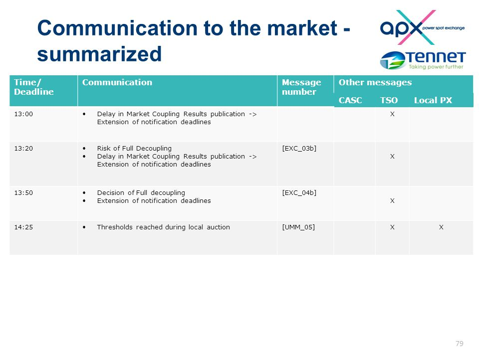 Communication to the market - summarized Time/ Deadline CommunicationMessage number Other messages CASCTSOLocal PX 13:00Delay in Market Coupling Results publication -> Extension of notification deadlines X 13:20Risk of Full Decoupling Delay in Market Coupling Results publication -> Extension of notification deadlines [EXC_03b] X 13:50Decision of Full decoupling Extension of notification deadlines [EXC_04b] X 14:25Thresholds reached during local auction[UMM_05]XX 79