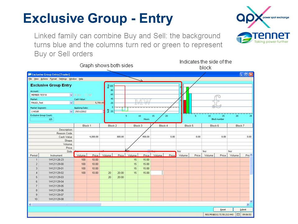 Exclusive Group - Entry Linked family can combine Buy and Sell: the background turns blue and the columns turn red or green to represent Buy or Sell orders Graph shows both sides Indicates the side of the block