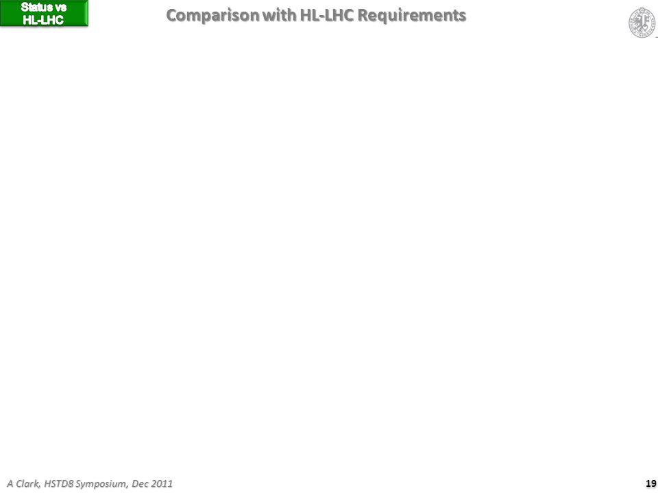 19 Comparison with HL-LHC Requirements A Clark, HSTD8 Symposium, Dec 2011